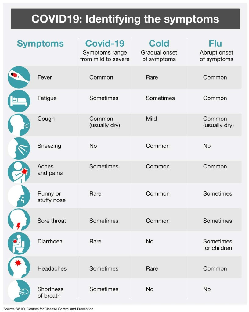 compare symptoms difference between coronavirus and flu and cold